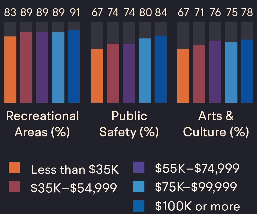 A chart showing how individuals of different income groups have different access to recreational areas, safe spaces, and arts programs. Individuals with higher levels of income have greater access to these features of a city.