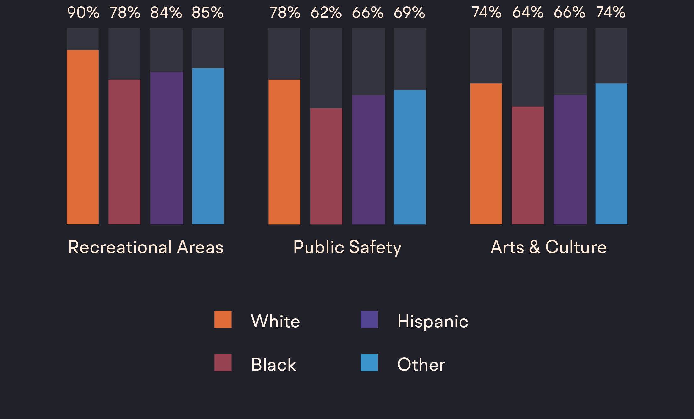 A chart showing how different racial groups have different access to recreational areas, safe spaces, and arts programs. White individuals are more likely to have access to these features of a city than non-Whites.