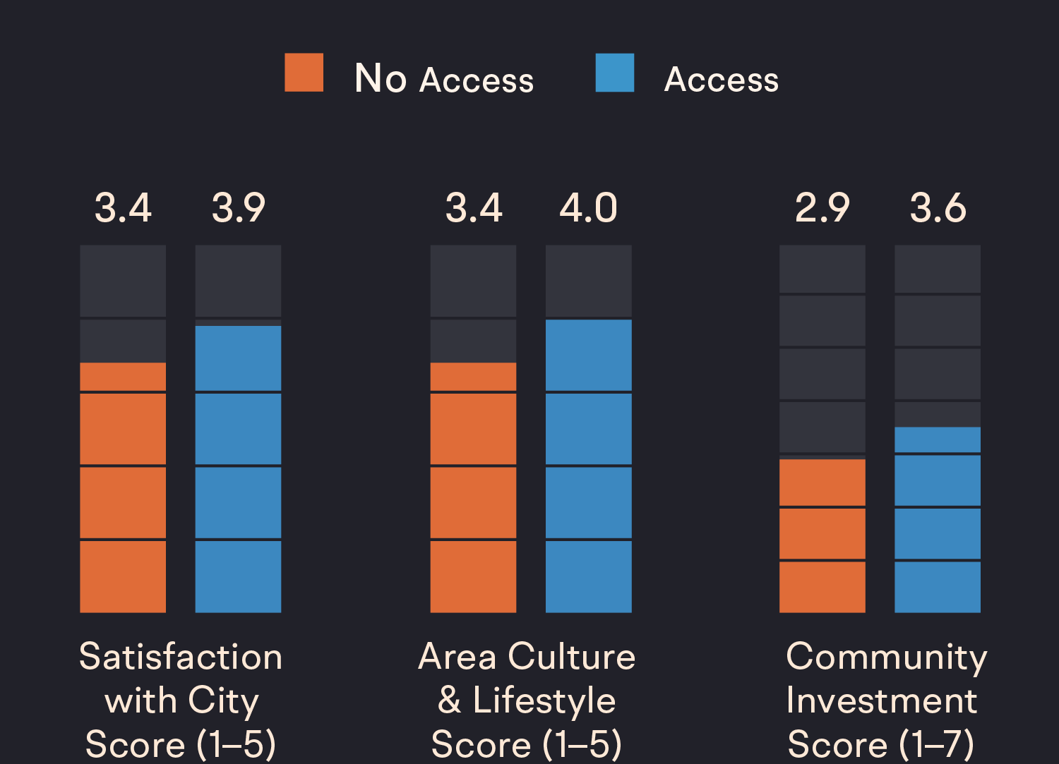 Three charts which show that individuals who are more involved in their city's arts programs feel higher levels of attachment to the city.