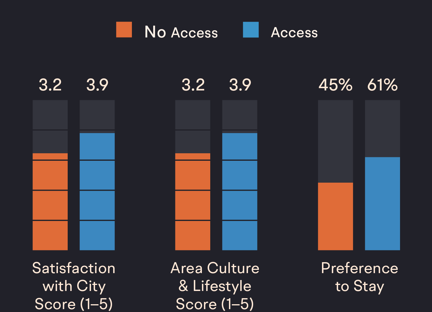 A series of charts showing that individuals who have access to recreational spaces are more attached to their city. This leads to higher feelings of satisfaction and an overall increase in the perceived cultural fit of a city