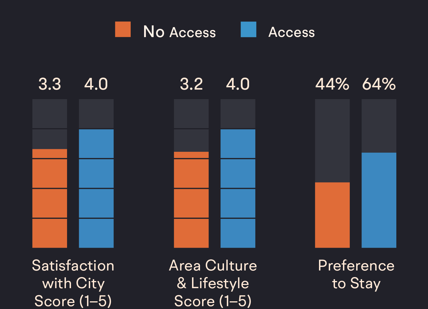 A series of charts showing that access to safe spaces increase an individuals desire to stay in the city they reside in.