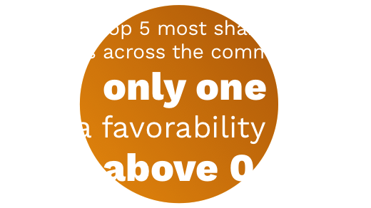Of the top 5 most shared news outlets across the communities, only one has a favorability score above 0.